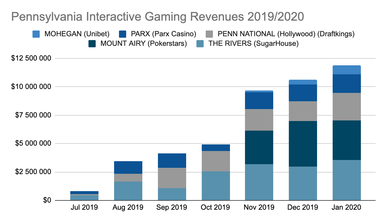 PA Interactive Gaming Revenues Report January 2020