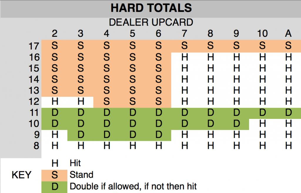 Hard Totals Blackjack Chart