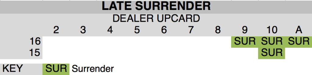 Late Surrender Blackjack chart