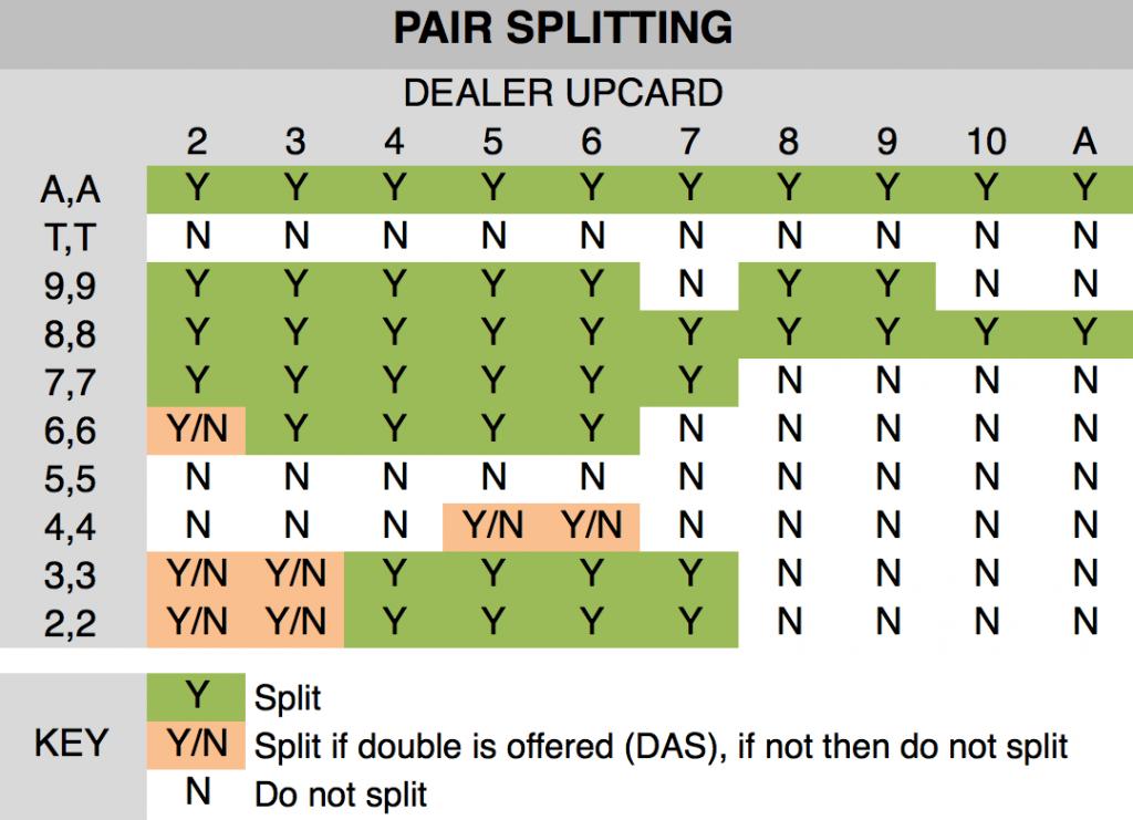 Pair Splitting Blackjack chart
